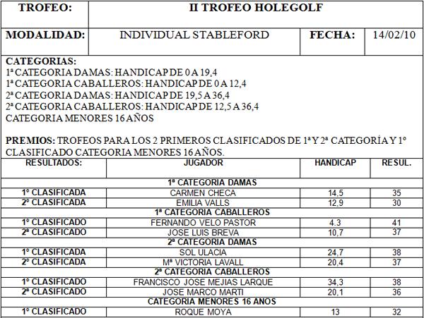 Clasificación final del Trofeo Hole Golf