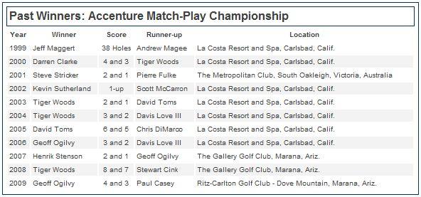 Cuadro-de-ganadores-del-Accenture-Match-Play-Championship