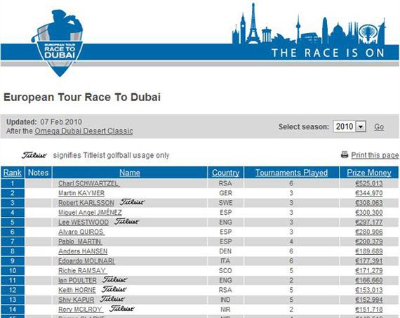 Clasificación de la Road to Dubai después del Omega Dubai Dessert Classic