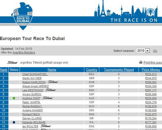 Así marcha la Race to Dubai tras el Avantha Masters
