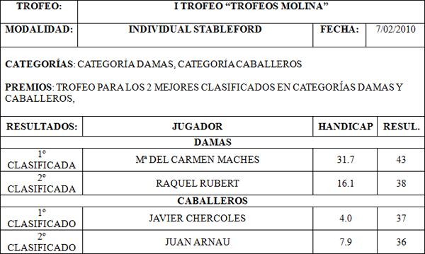 """Cuadro de ganadores """"Trofeos Molina"""""""