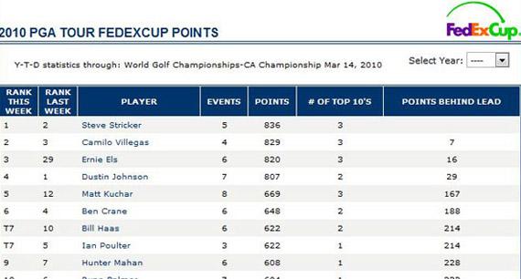 Así marcha la FedEx Cup tras el CA Championship (WGC)