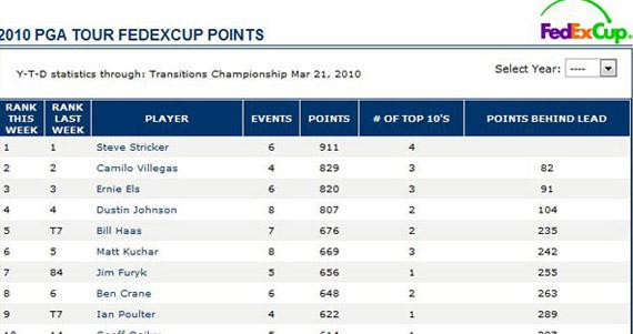 Así marcha la FedEx Cup tras el Transitions Championship