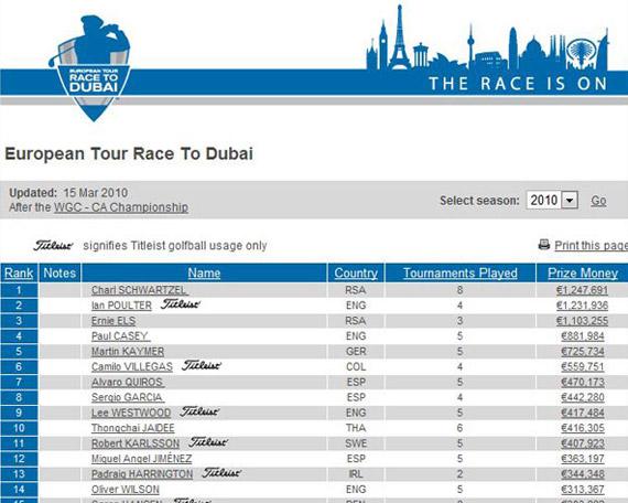 Así marcha la Race To Dubai tras el CA Championship (WGC)
