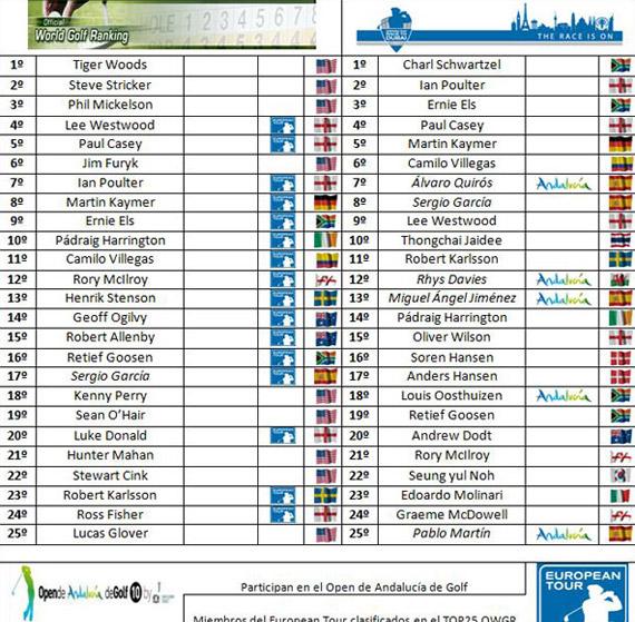 Clasificaciones tras el Trophée Hassan II