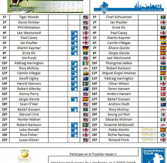 Clasificaciones tras el WGC CA Championship