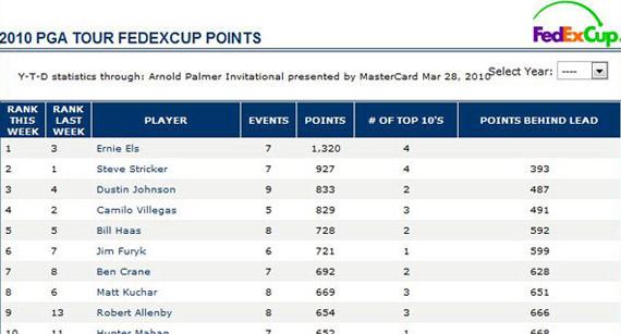 Así marcha la FedEx Cup tras el Arnold Palmer Invitational