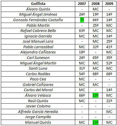 Los españoles en el Open de Andalucía (2007-09)