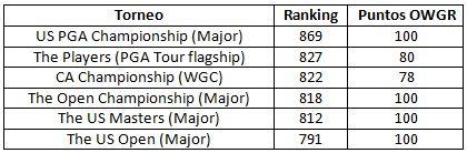 Los torneos de 2009 con mayor nivel según sus participantes