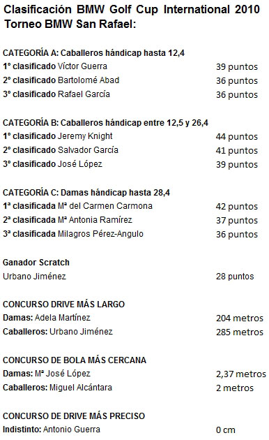 Resultados-San-Rafael-Motor-2010