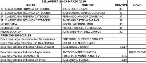 Cuadro de ganadores en Bellavista