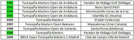 Sedes del Open de Andalucía (1992-95 y 1999)