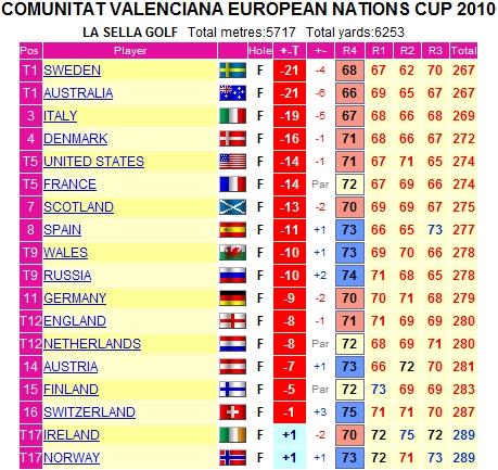 Clasificación final de la European Nations Cup