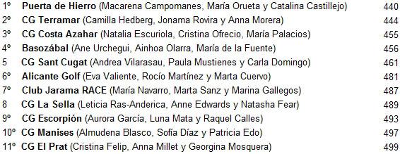 Clasificacion_interclubes_femenino
