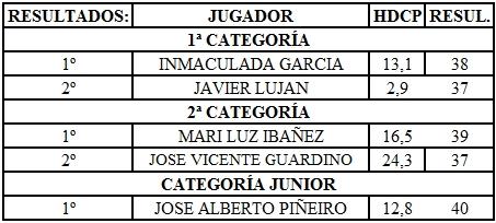 Clasificacion del XXIX Trofeo Golf FERRO SPAIN S.A.
