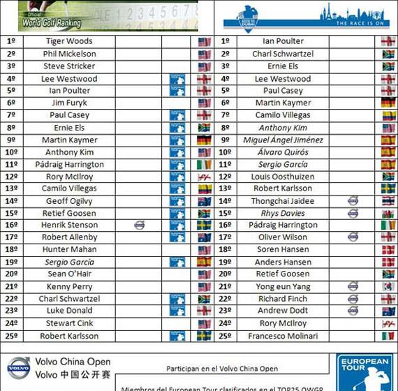 Clasificaciones tras el Masters de Augusta
