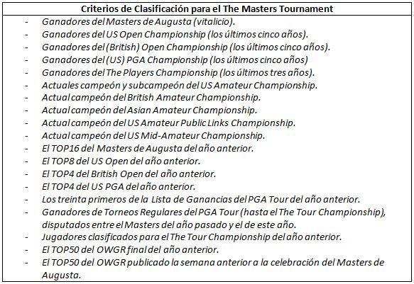 Criterios-de-Clasificación-para-el-The-Masters-Tournament
