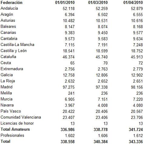 Licencias_Federaciones_r