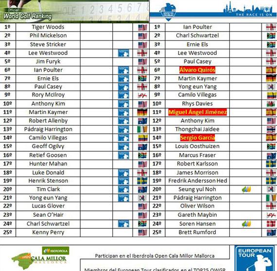 Clasificaciones mundiales tras el BMW Italian Open