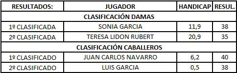 Clasificación XVII Gran Premio El Corte Inglés