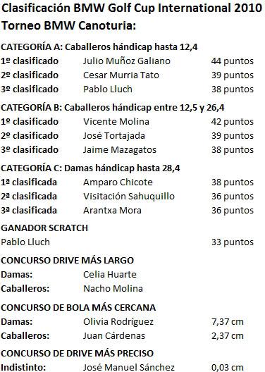 Clasificacion_BMW_Canoturia