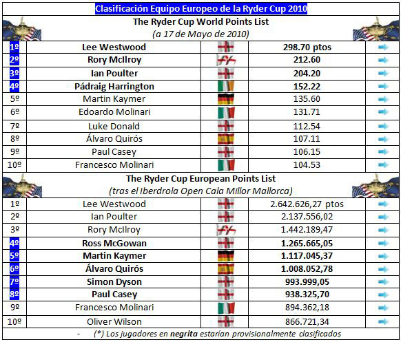 Clasificacion para el equipo europeo de la Ryder Cup