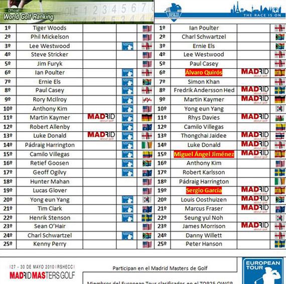 Clasificaciones mundiales tras el BMW PGA Championship