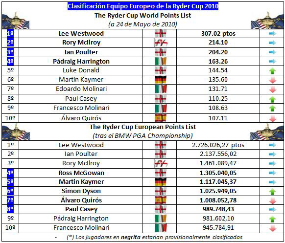 Clasificación para el equipo europeo de la Ryder Cup (semana 35)