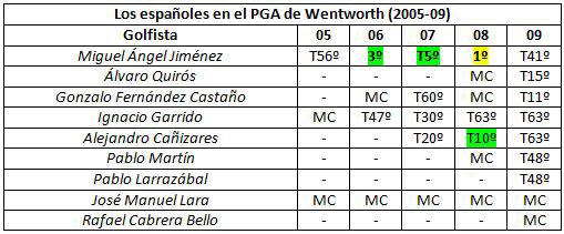 Los españoles en el PGA de Wentworth