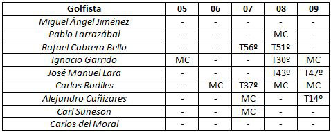 Los españoles en el Open de Italia