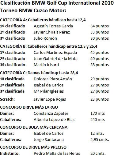 Resultados_BMW_Cuzco