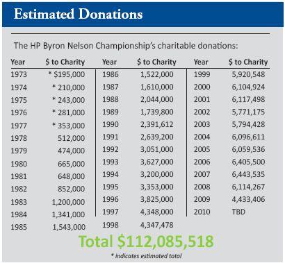 El torneo más caritativo del PGA Tour