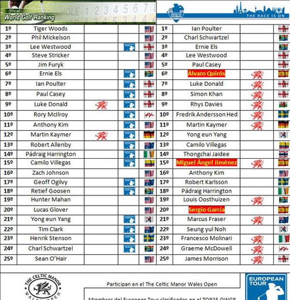 Clasificaciones mundiales tras el Madrid Masters de Golf