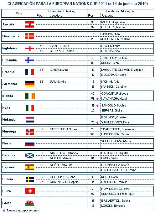 Clasificación provisional para la European Nations Cup 2010 (a 14 de junio de 2010)