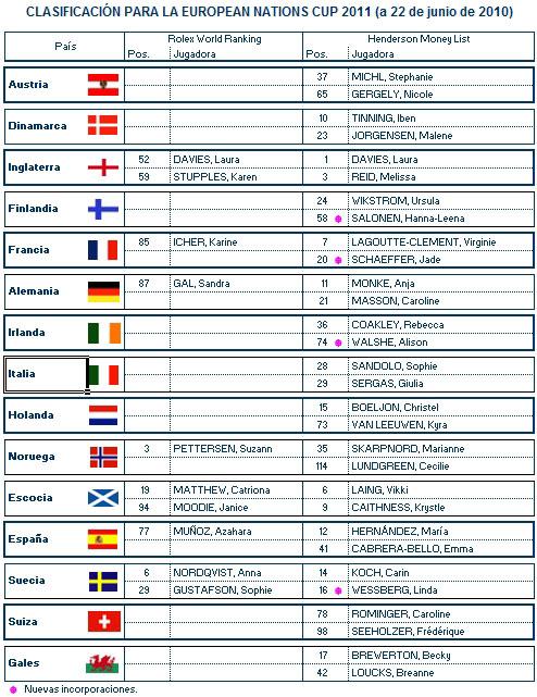 Clasificación provisional para la European Nations Cup (a 22 de junio)