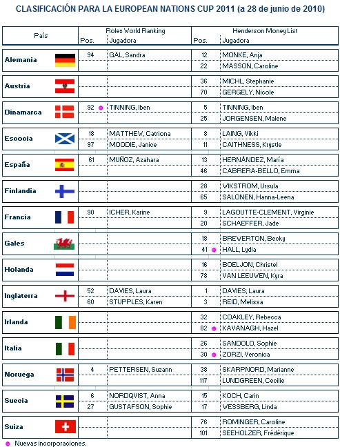 Clasificación provisional para la European Nations Cup (28/6/2010)
