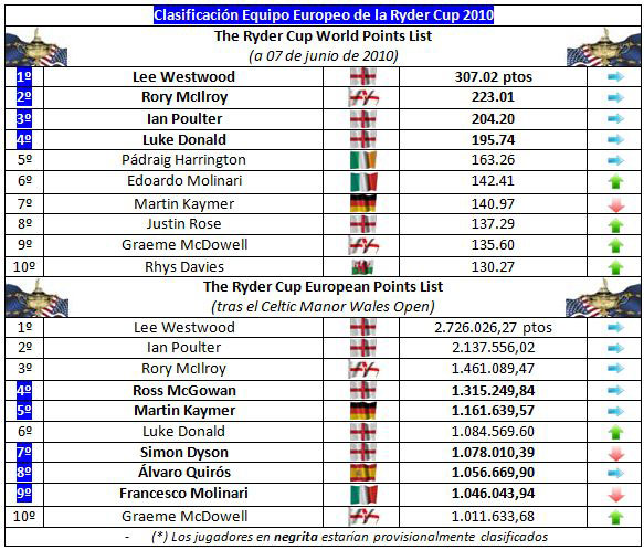 Clasificación para el equipo europeo de la Ryder Cup (semana 37)