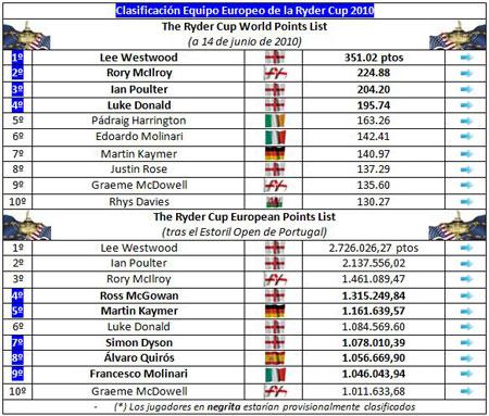 Clasificación para el equipo europeo de la Ryder Cup (semana 38)