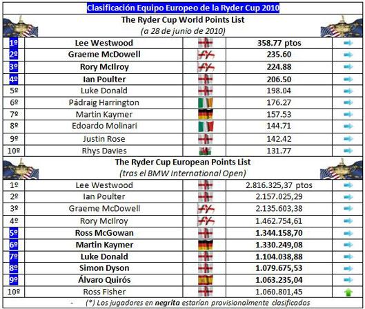 Clasificación para el equipo europeo de la Ryder (semana 40)