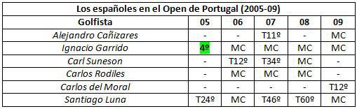 Los españoles en el Open de Portugal