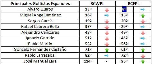 Clasificación de los españoles para la Ryder Cup (semana 37)