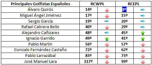 Clasificación de los jugadores españoles para la Ryder Cup (semana 38)