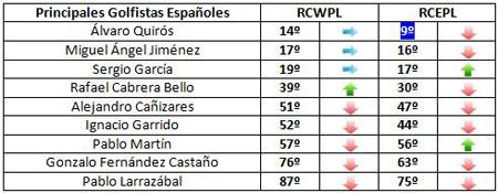 Clasificación de los españoles para el equipo europeo de la Ryder (semana 39)