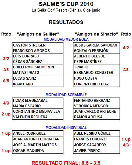 Resultados de la Salme's Cup 2010