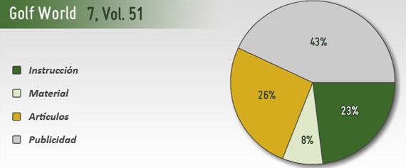 Gráfico contenidos Golf World 7_51
