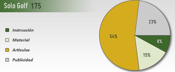 Gráfico contenidos Solo Golf 175