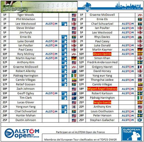 Clasificaciones mundiales tras el BMW International Open