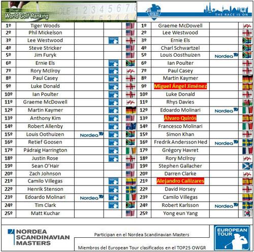 Clasificaciones mundiales tras el The Open Championship