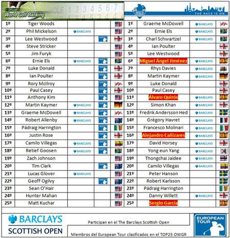 Clasificaciones mundiales tras el ALSTOM Open de France