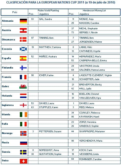 Clasificación provisional para la European Nations Cup (19/7/2010)